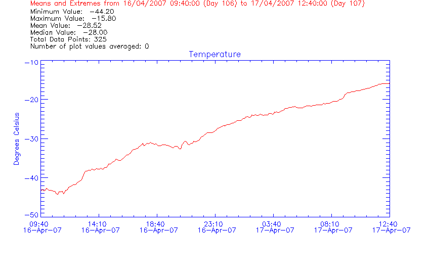 Graph of temperature for days 106 and 107